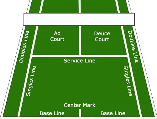Deuce Tennis Court Diagram